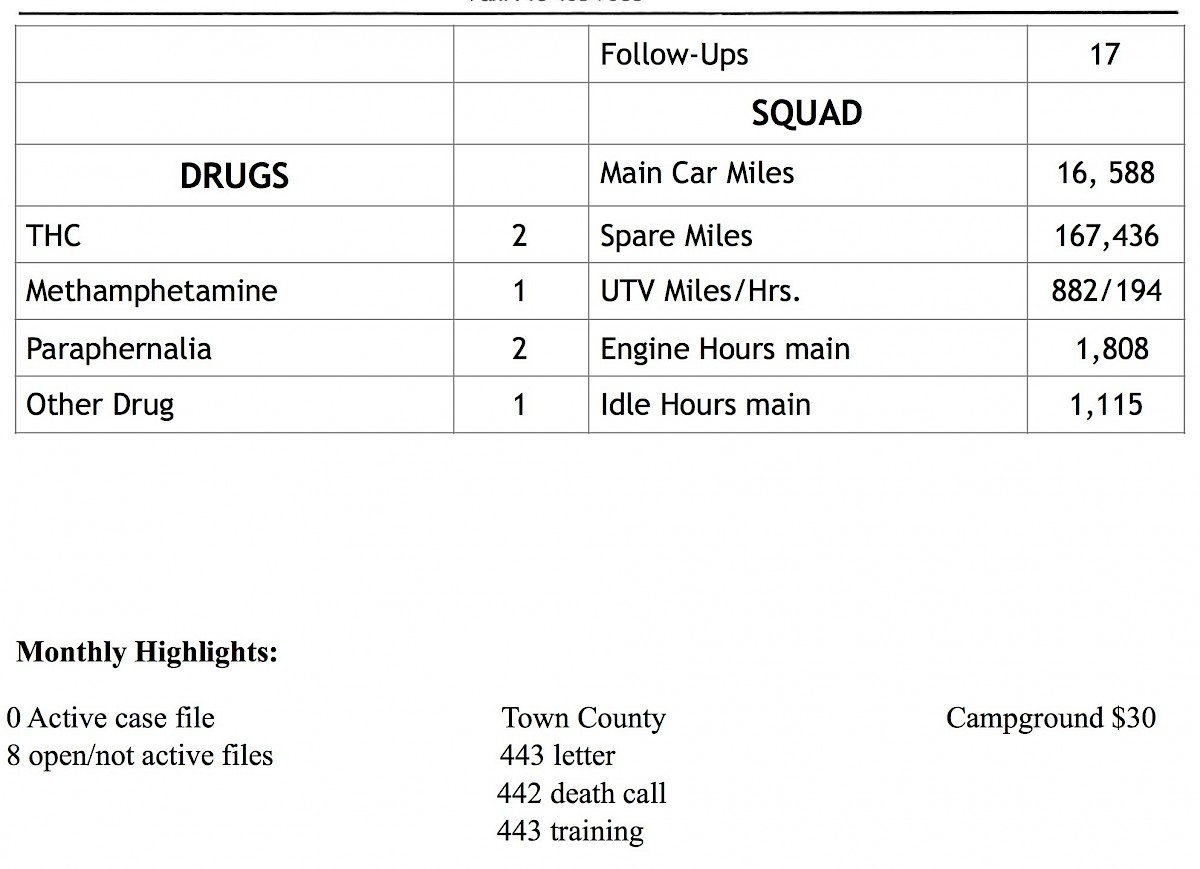 Shell Lake Police Activity Log from 8/14 to 9/11 | Recent News