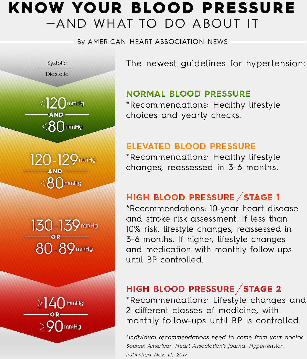 High Blood Pressure Donate Plasma