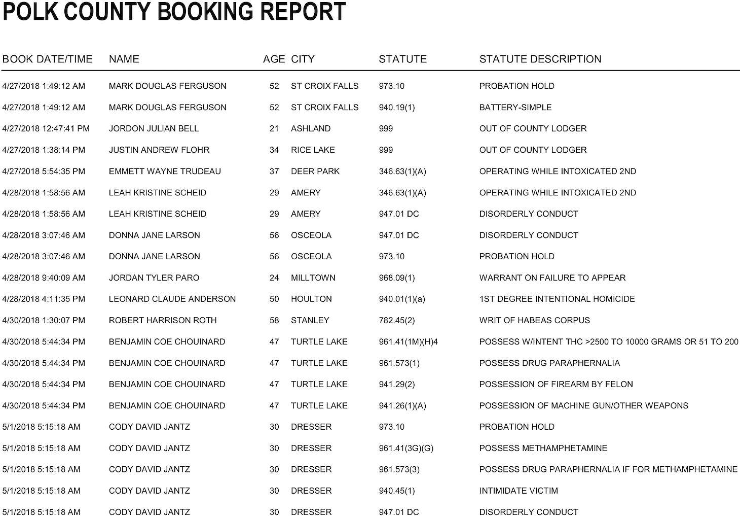 Polk County Jail Bookings from 4/27 to 5/3 | Recent News