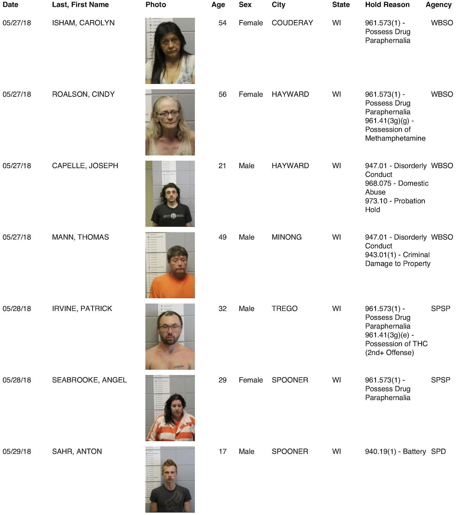 Washburn County Jail Bookings from 5/28 to 6/3 | Recent News